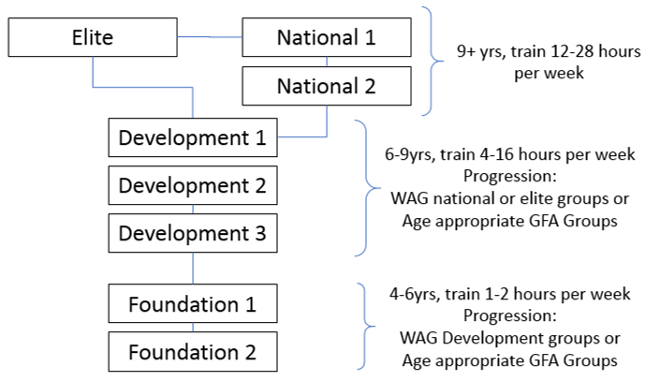 WAG Pathway document